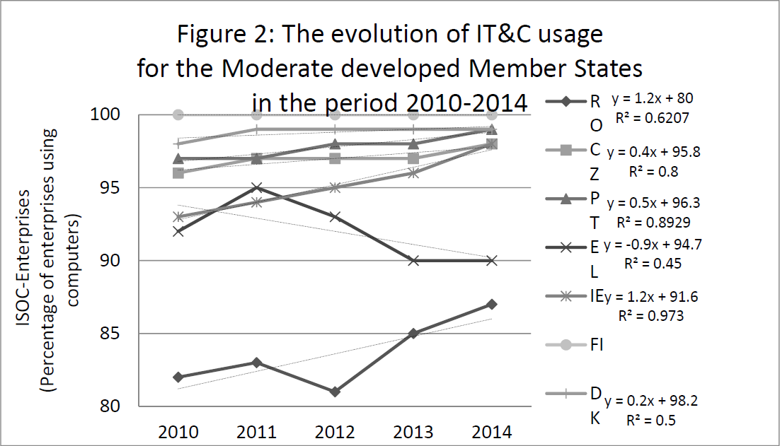 evolution-it&c-moderate-member-states-2010-2014