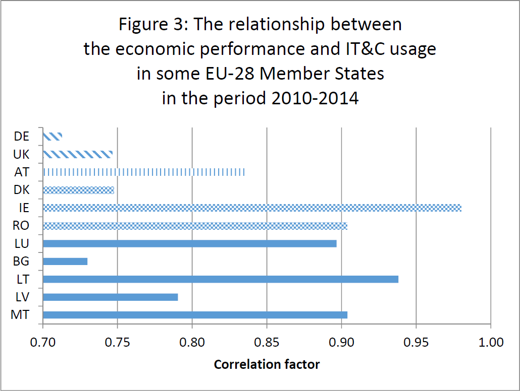 relationship-between-economic-performance-and-it&c-usage-in-eu-28-member-states