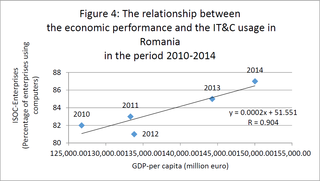 relationship-between-economic-performance-and-it&c-usage-in-romania-2010-2014
